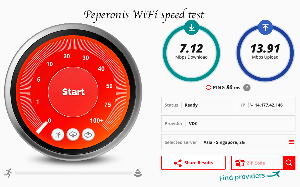 Pepronis speed test