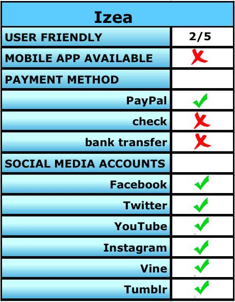 Izea making money from social media